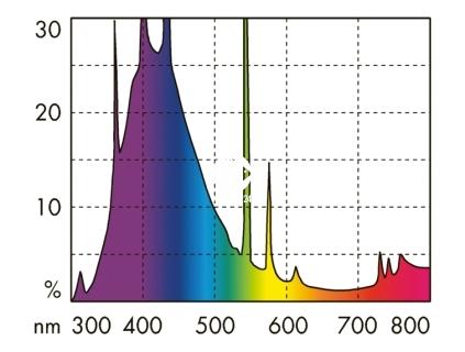 JBL Marin Blue Solar T8 (61642) - Świetlówka T8 do akwarium morskiego